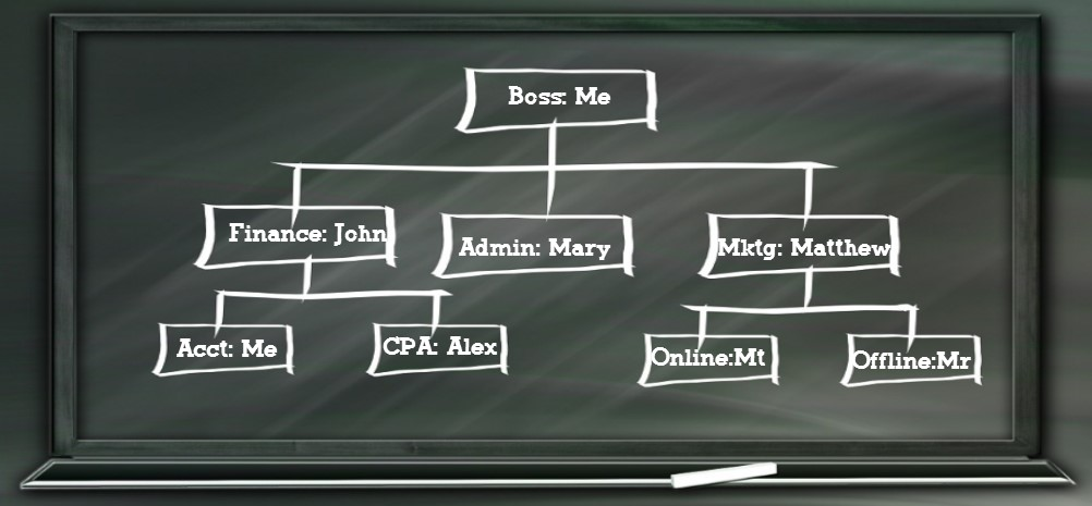 org-chart-others